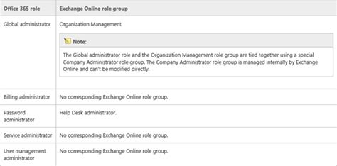 Office 365 Portal Administrator Roles Atwork At How To Setup An Exchange Admin In Office