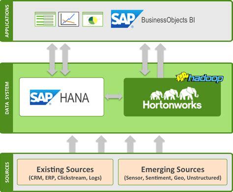 sap hana tutorial hadoop sap and hortonworks partner on hadoop hortonworks