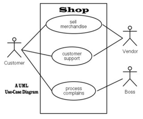 use diagram meaning use diagram in uml definition images how to guide
