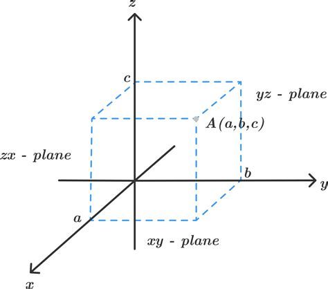 Drawing Xyz Plane by 3d Coordinate Geometry Equation Of A Plane Brilliant