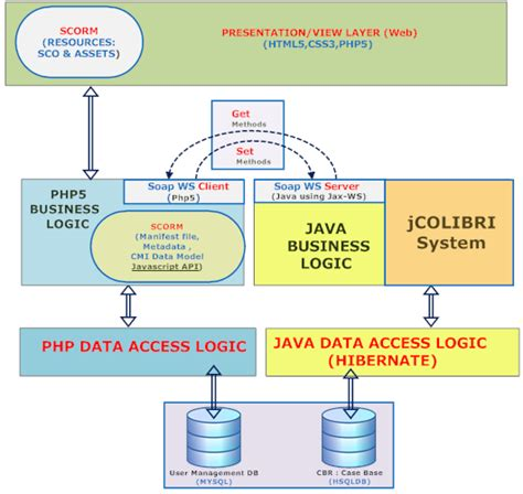 java pattern business logic mvc pattern and vbd view busines data access are the same