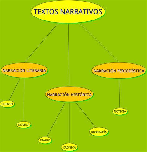 preguntas sin respuesta como se llaman lengua el esquema los textos narrativos ejemplos para