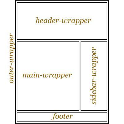 apa itu layout columnar blog sa ja com apa sebenarnya itu kepala badan bilah