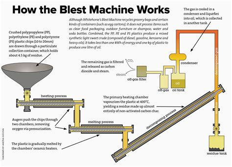 maker how it works the plastic to oil machine a j canada s environmental