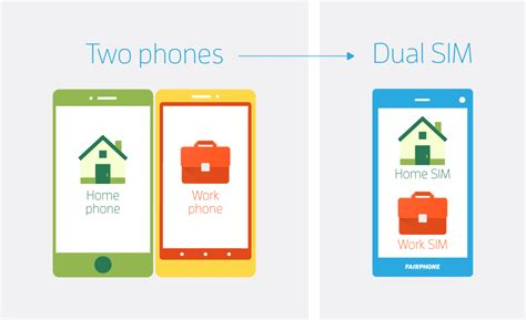 mobile phone sims the most of the fairphone s dual sim functionality