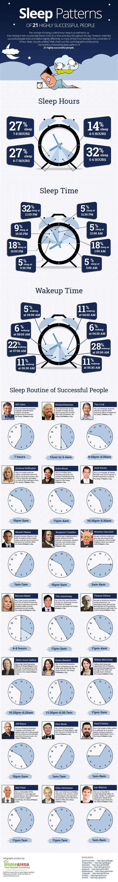 sleep pattern infographic the sleep patterns of bill gates tim cook other successful