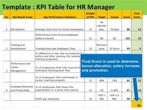 Kpi For Hr Manager Sle Of Kpis For Hr Performance Based Bonus Plan Template