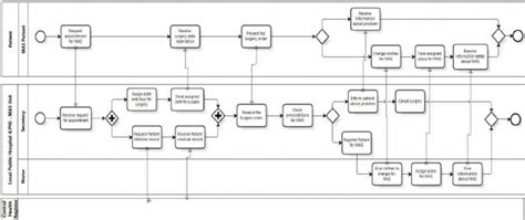 bpmn diagram for hospital patient admission and registration for business process in bpmn scientific diagram
