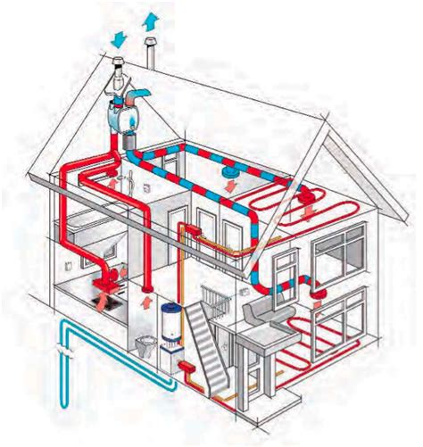 house ventilation design heat recovery ventilation whole house heat recovery share the knownledge