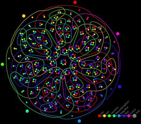7 venn diagram complexity for complexity s sake ape con myth