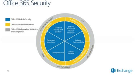 office 365 security and compliance exchange