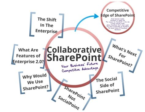 Competitive Collaborative Mba Schools by Collaborative Sharepoint Your Business Future
