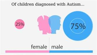 Causes Of Autism Essay by Article Causes Of Autism Essay On Introduction To Autism