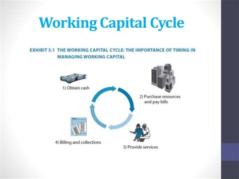 working capital diagram chapter 5 working capital management
