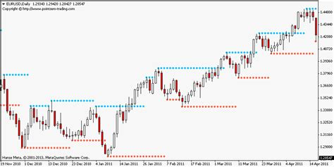 pz simple support resistance free mt4 indicator