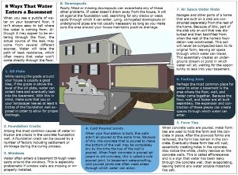 acm basement waterproofing how does water get into a basement acm basement