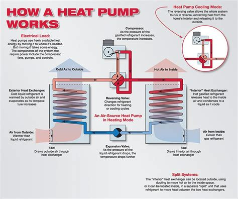 how heating systems work how a heat works design and architecture