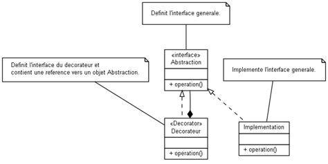 diagramme de classe java en ligne gnration de diagrammes de classes uml avec umlgraph