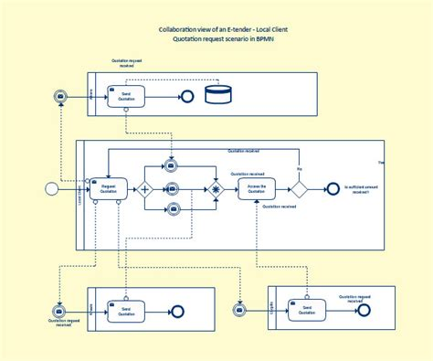diagramming tools for process modeling diagram maker diagram software creately