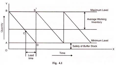 economic order quantity diagram derivation of eoq formula inventory materials
