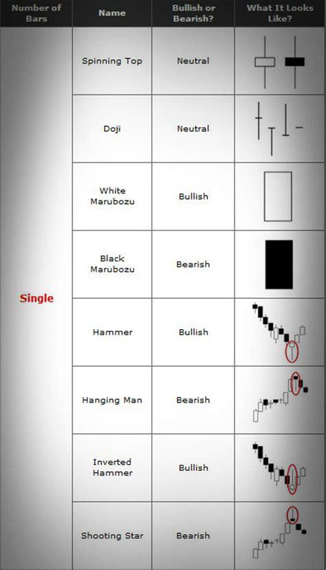 candlestick patterns cheat sheet japanese candlesticks cheat sheet trade advisor pro