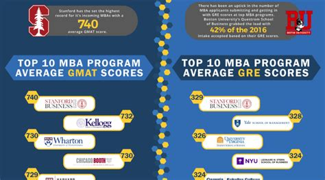 Mba Programs By Gmat Average Score by The Image Of Perfection Infographix Directory
