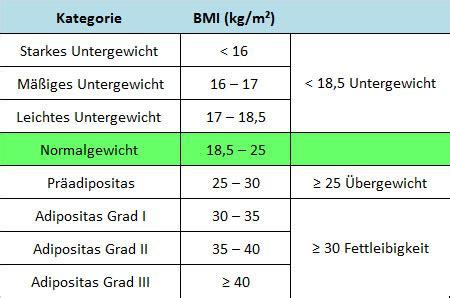 idealgewicht tabelle haben sie idealgewicht der bmi rechner fitnessform de