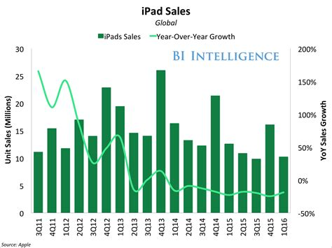 apple new year sale 2016 apple sales are a key statistic business insider