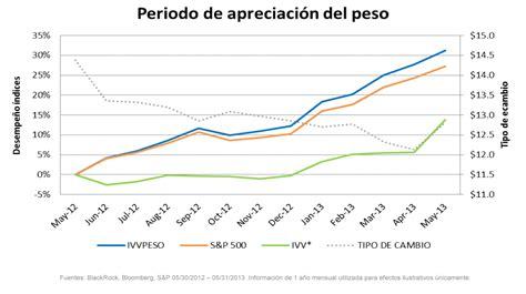 grafica tendencia dolar de peso 191 qu 233 impacto tiene el tipo de cambio en las inversiones