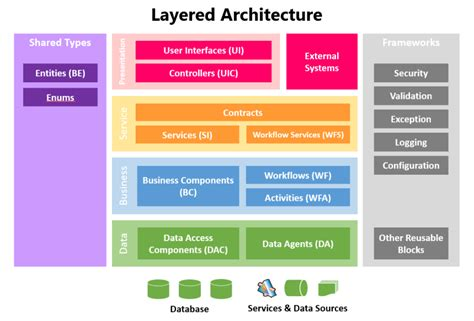 application design layers layered architecture for net msdn malaysia