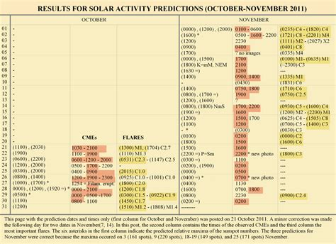 10 Predictions For 2011 by Metron Ariston Results For Solar Activity Predictions