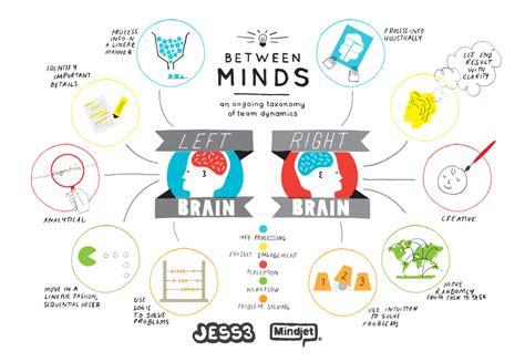 Leader S Voice Effective Leadership Communication K B14 80810 between minds left brain vs right brain thinkers