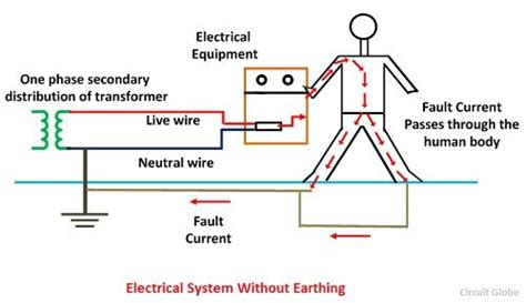 what is electrical earthing definition types of