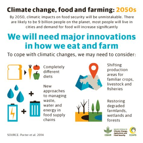 agriculture climate change and food security in the 21st century our daily bread books climate change and farming infographics explain what you