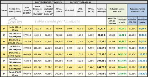 tabla de regimen seguridad social empleadas hogar2016 salario de las empleadas de hogar 2016 salario de las