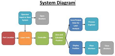 system design diagram edge