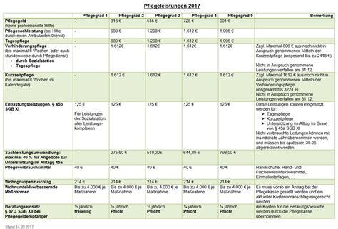 pflegeversicherung ab wann information zur pflegeversicherung sozialstation bhd