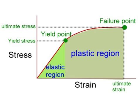yield design definition force and strength