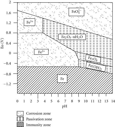pourbaix diagram pdf pourbaix diagram corrosion image collections how to