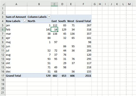 how to sort a pivot table discover pivot tables excel s most powerful feature and