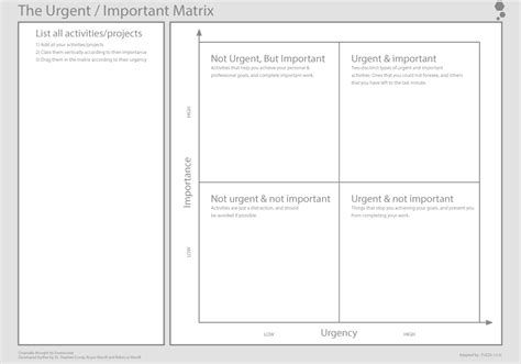Important Urgent Matrix Template urgent important matrix tool tuzzit