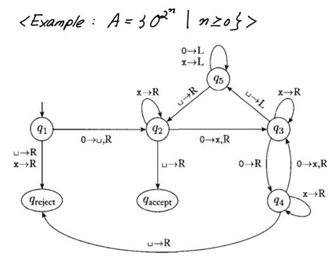 turing machine state diagram exles for the state diagram of a turing machine that rec