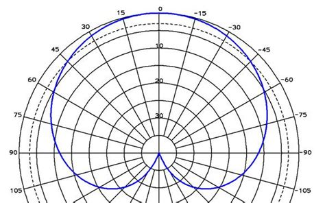 gaussian beam antenna pattern directivity antenna