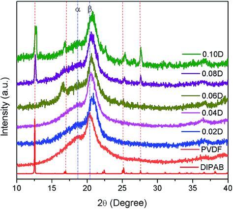 xrd pattern of pvdf enhanced dielectric and ferroelectric properties in pvdf