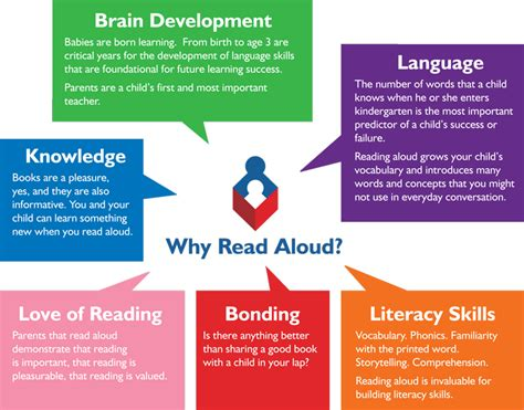 reading aloud how to help succeed teach your child to read to others