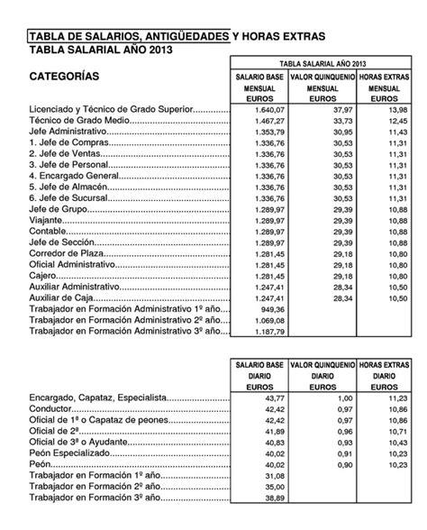 convenio colectivo estatal industria madera tablas 2016 resoluci 243 n de 21 de junio de 2013 de la consejer 237 a de econom 237 a