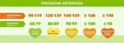 alimentazione per pressione minima alta pressione alta e i rischi per la salute