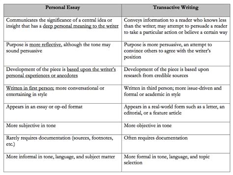 Personal Belief Essay by Personal Belief Essay Personal Belief Essay Pros Of Using Paper Writing Services Personal