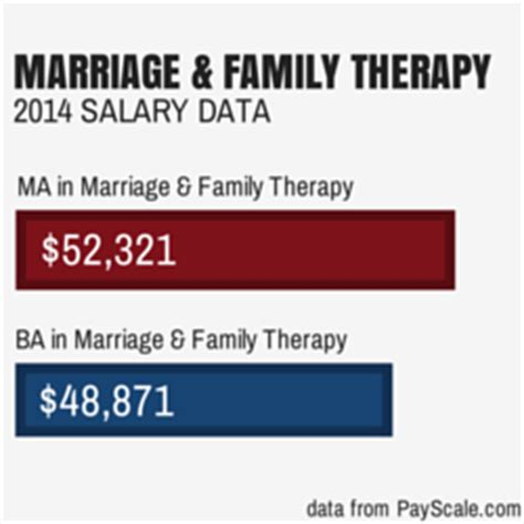 therapist salary with masters marriage and family therapy marriage and family therapy