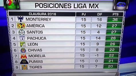 la liga mx table search results for posisiones liga mx calendar 2015